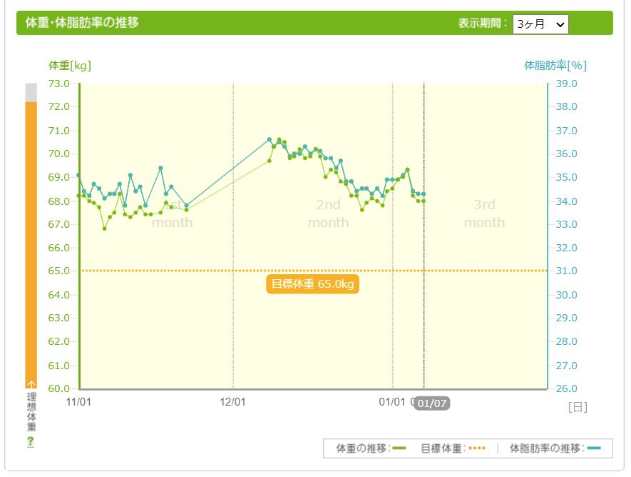 体重グラフ10107