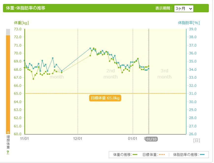 体重グラフ210110