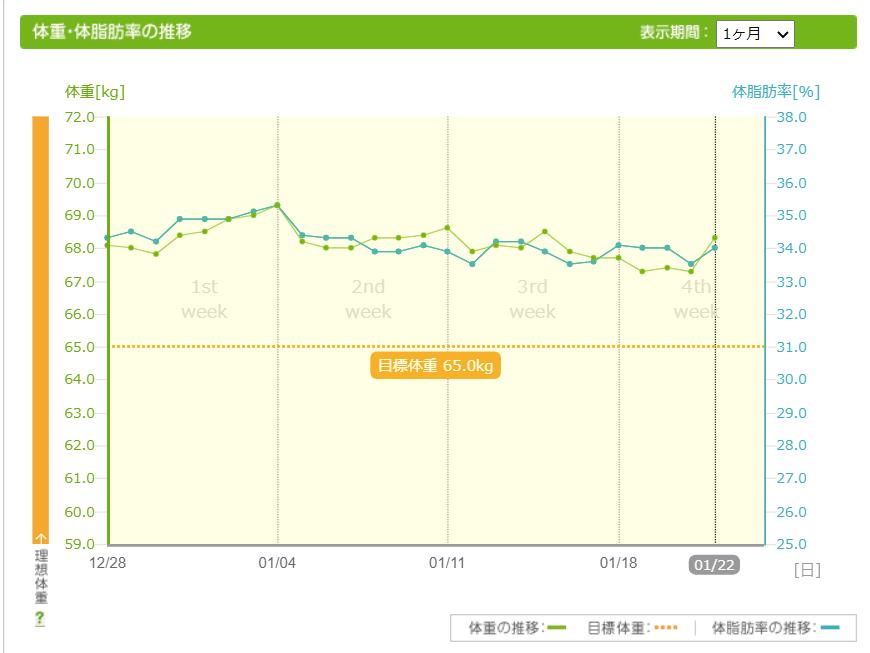 体重・体脂肪グラフ